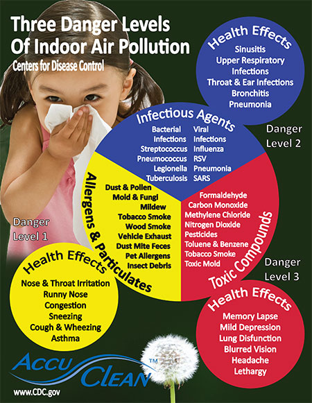 Your indoor air quality starts with a quality heating and air conditioning systems