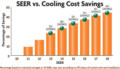 Day and Night air conditioner savings
